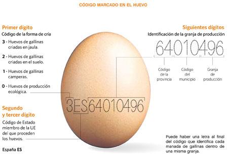 Etiquetado del huevo